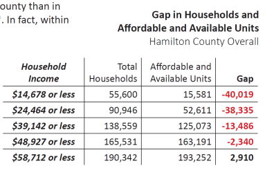 Lack of Housing Units Hamilton County