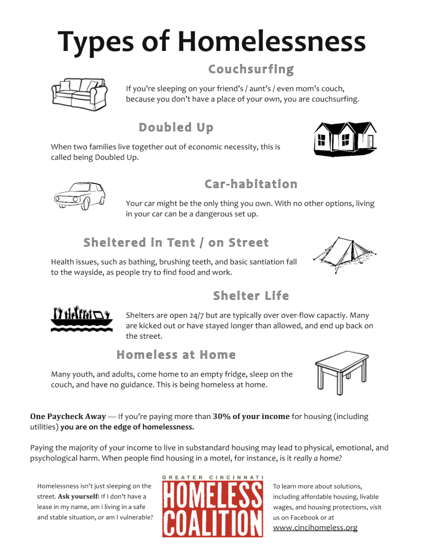 Types of Homelessness